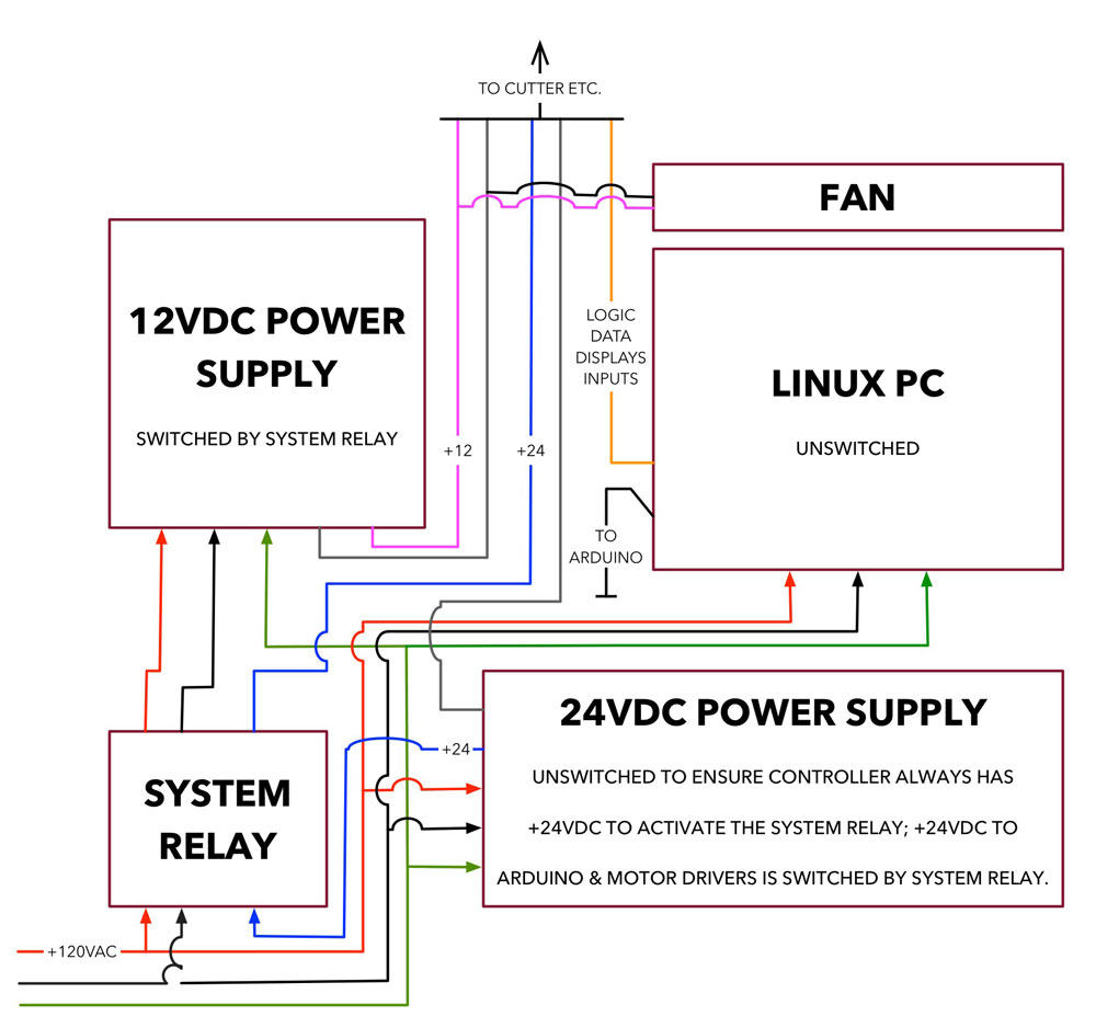 X Carve Electronics Upgrades Everythingmaker Cnc Controller Wiring Diagram Power System Logic